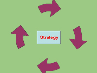 ITIL Intermediate – Service Strategy (SS)